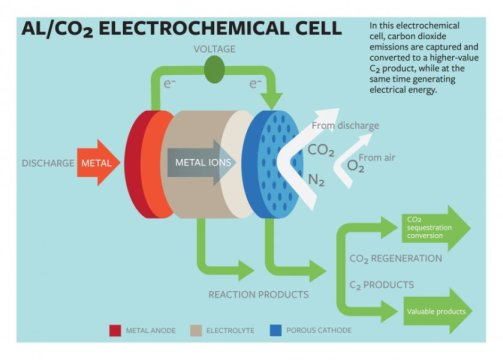 Scientist's new technique to create electricity with changing of carbon dioxide